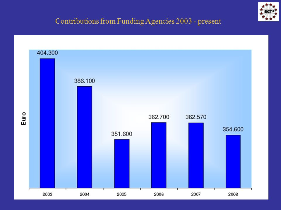 Contributions from Funding Agencies 2003 - present