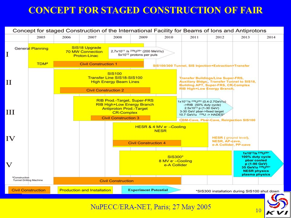 10 NuPECC/ERA-NET, Paris; 27 May 2005 CONCEPT FOR STAGED CONSTRUCTION OF FAIR