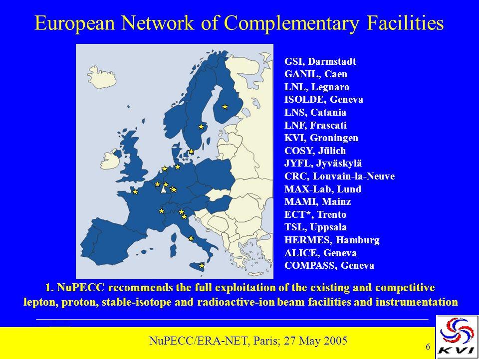 6 NuPECC/ERA-NET, Paris; 27 May 2005 European Network of Complementary Facilities GSI, Darmstadt GANIL, Caen LNL, Legnaro ISOLDE, Geneva LNS, Catania LNF, Frascati KVI, Groningen COSY, Jülich JYFL, Jyväskylä CRC, Louvain-la-Neuve MAX-Lab, Lund MAMI, Mainz ECT*, Trento TSL, Uppsala HERMES, Hamburg ALICE, Geneva COMPASS, Geneva 1.