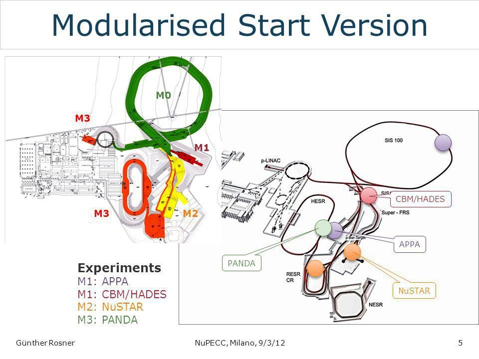 Modularised Start Version Günther RosnerNuPECC, Milano, 9/3/125 APPA CBM/HADES NuSTAR PANDA Experiments M1: APPA M1: CBM/HADES M2: NuSTAR M3: PANDA M0