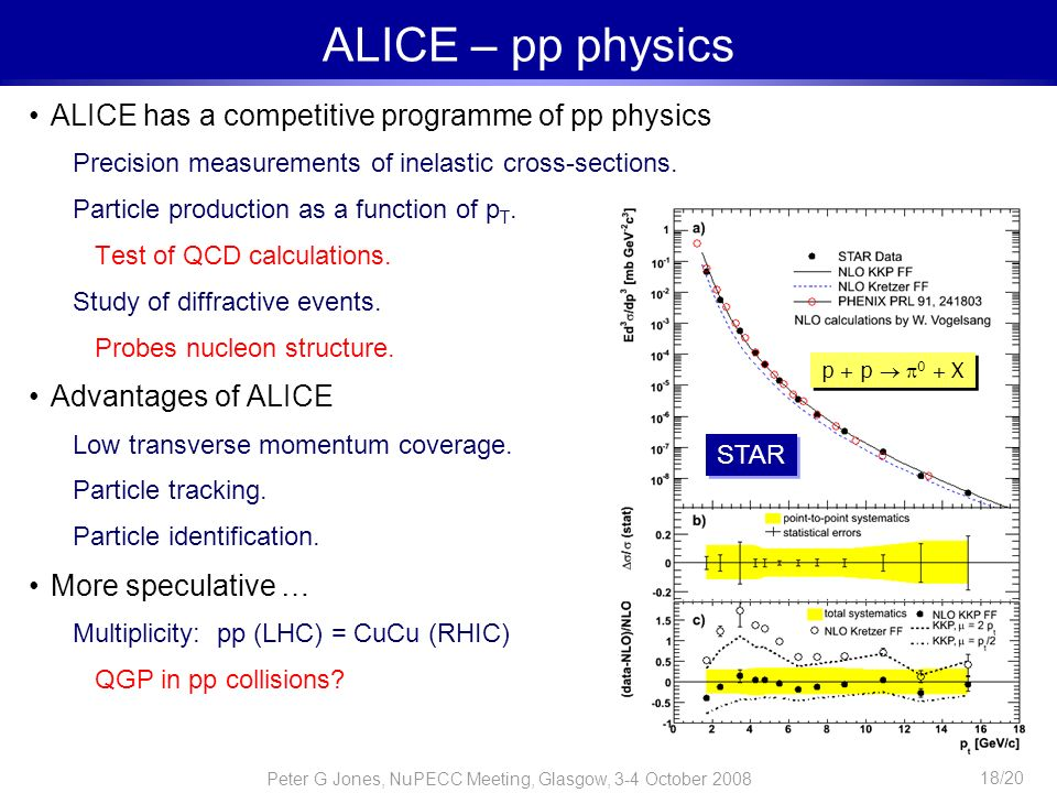 Peter G Jones, NuPECC Meeting, Glasgow, 3-4 October 2008 18/20 ALICE – pp physics ALICE has a competitive programme of pp physics Precision measuremen