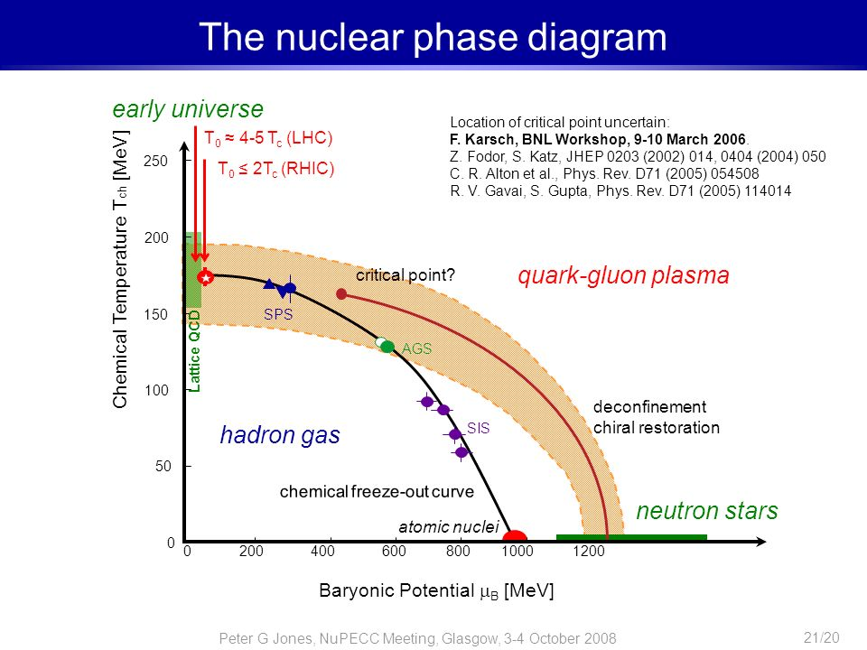 Peter G Jones, NuPECC Meeting, Glasgow, 3-4 October 2008 21/20 The nuclear phase diagram Baryonic Potential B [MeV] Chemical Temperature T ch [MeV] 0