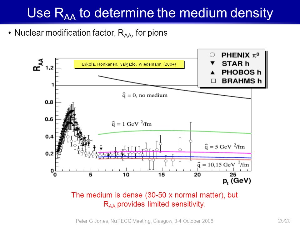 Peter G Jones, NuPECC Meeting, Glasgow, 3-4 October 2008 25/20 Use R AA to determine the medium density Nuclear modification factor, R AA, for pions T