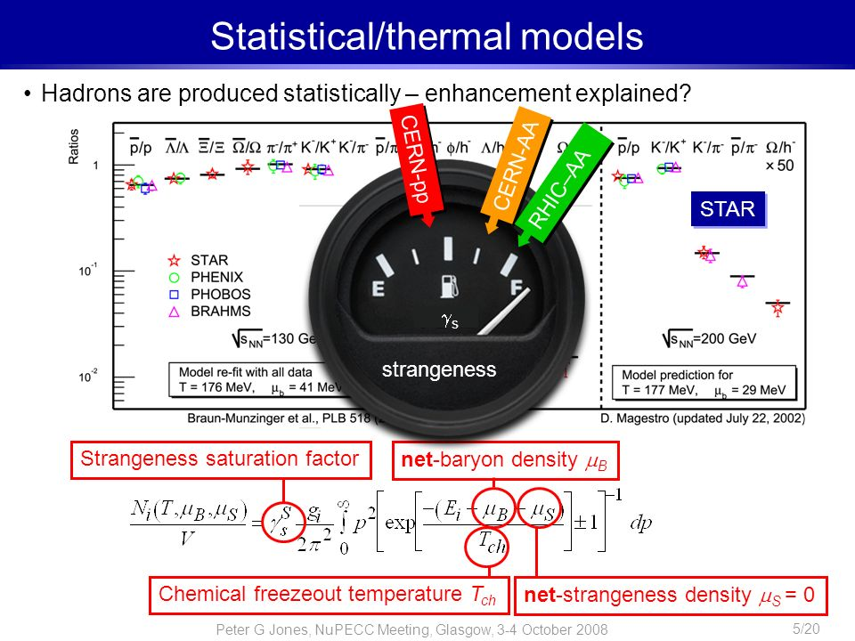 Peter G Jones, NuPECC Meeting, Glasgow, 3-4 October 2008 5/20 Statistical/thermal models Hadrons are produced statistically – enhancement explained? C