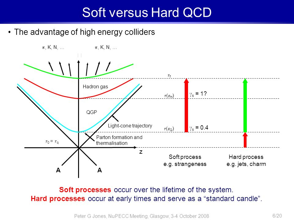 Peter G Jones, NuPECC Meeting, Glasgow, 3-4 October 2008 6/20 Soft versus Hard QCD The advantage of high energy colliders Hadron gas Parton formation