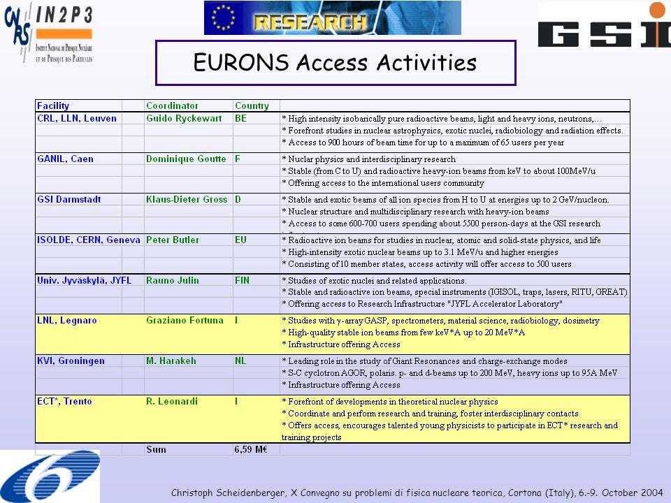 Christoph Scheidenberger, X Convegno su problemi di fisica nucleare teorica, Cortona (Italy), 6.-9. October 2004 EURONS Access Activities