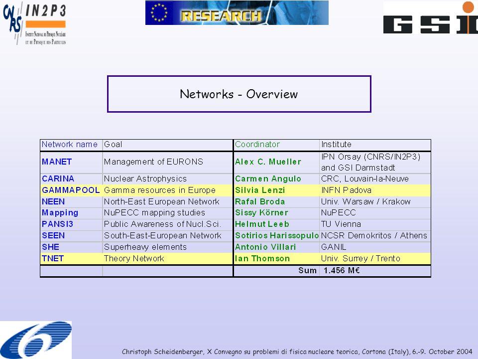 Christoph Scheidenberger, X Convegno su problemi di fisica nucleare teorica, Cortona (Italy), 6.-9. October 2004 Networks - Overview