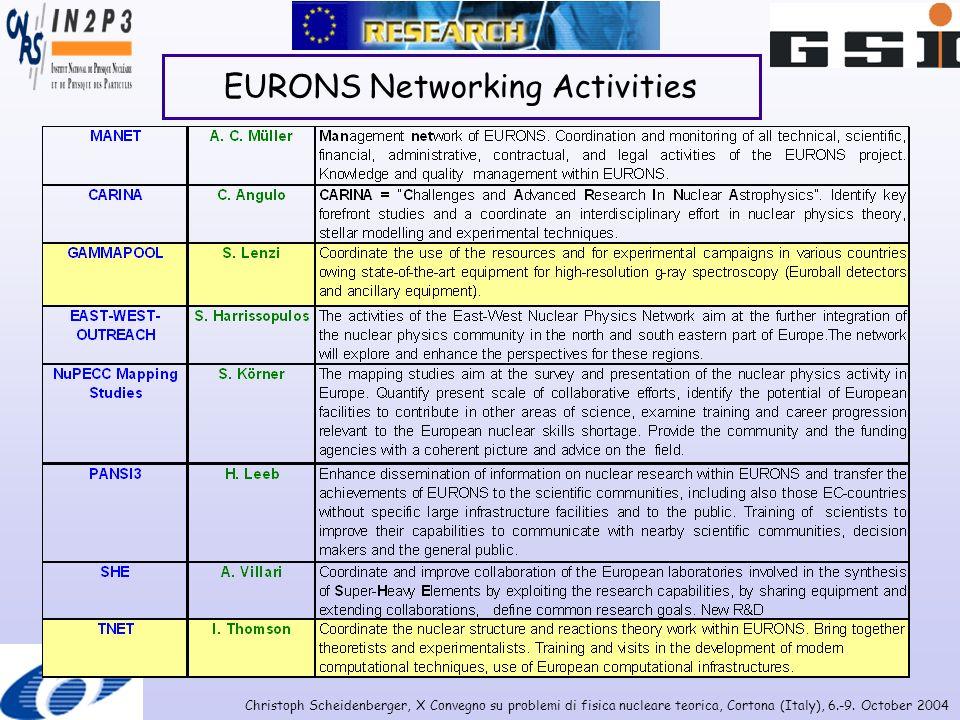 Christoph Scheidenberger, X Convegno su problemi di fisica nucleare teorica, Cortona (Italy), 6.-9. October 2004 EURONS Networking Activities