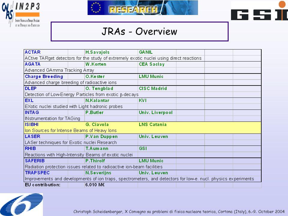 Christoph Scheidenberger, X Convegno su problemi di fisica nucleare teorica, Cortona (Italy), 6.-9. October 2004 JRAs - Overview