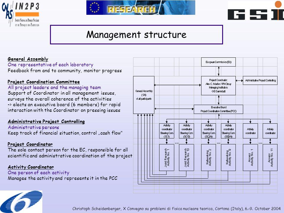 Christoph Scheidenberger, X Convegno su problemi di fisica nucleare teorica, Cortona (Italy), 6.-9. October 2004 Management structure General Assembly