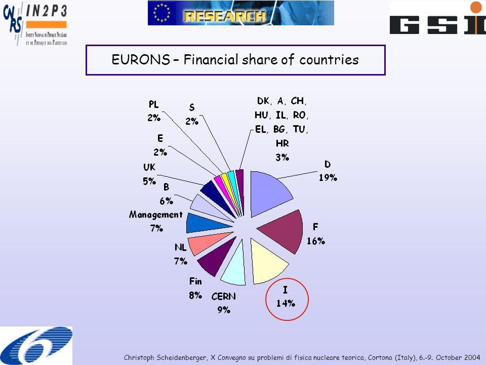 Christoph Scheidenberger, X Convegno su problemi di fisica nucleare teorica, Cortona (Italy), 6.-9. October 2004 EURONS – Financial share of countries