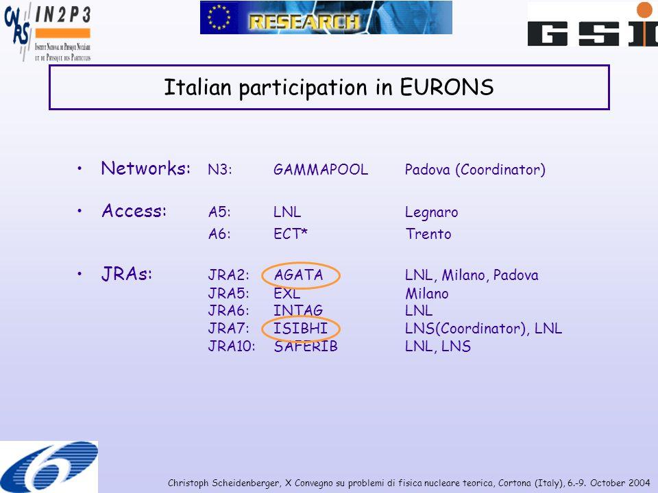 Christoph Scheidenberger, X Convegno su problemi di fisica nucleare teorica, Cortona (Italy), 6.-9. October 2004 Italian participation in EURONS Netwo
