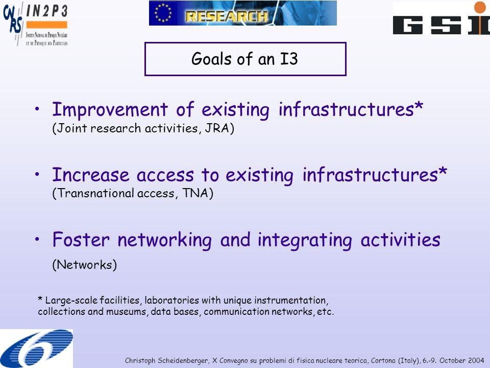 Christoph Scheidenberger, X Convegno su problemi di fisica nucleare teorica, Cortona (Italy), 6.-9. October 2004 Goals of an I3 Improvement of existin