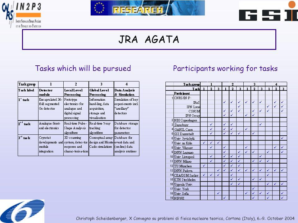 Christoph Scheidenberger, X Convegno su problemi di fisica nucleare teorica, Cortona (Italy), 6.-9. October 2004 JRA AGATA Tasks which will be pursued