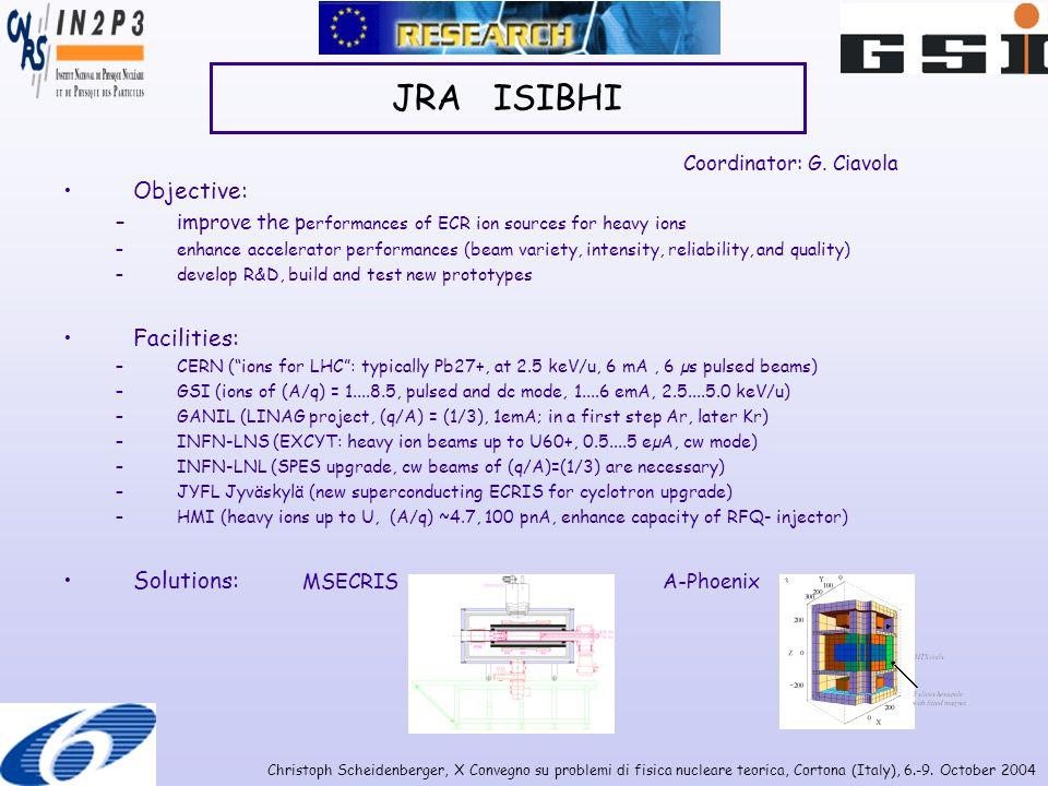 Christoph Scheidenberger, X Convegno su problemi di fisica nucleare teorica, Cortona (Italy), 6.-9. October 2004 JRA ISIBHI Objective: –improve the p