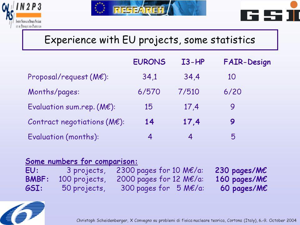 Christoph Scheidenberger, X Convegno su problemi di fisica nucleare teorica, Cortona (Italy), 6.-9. October 2004 Experience with EU projects, some sta