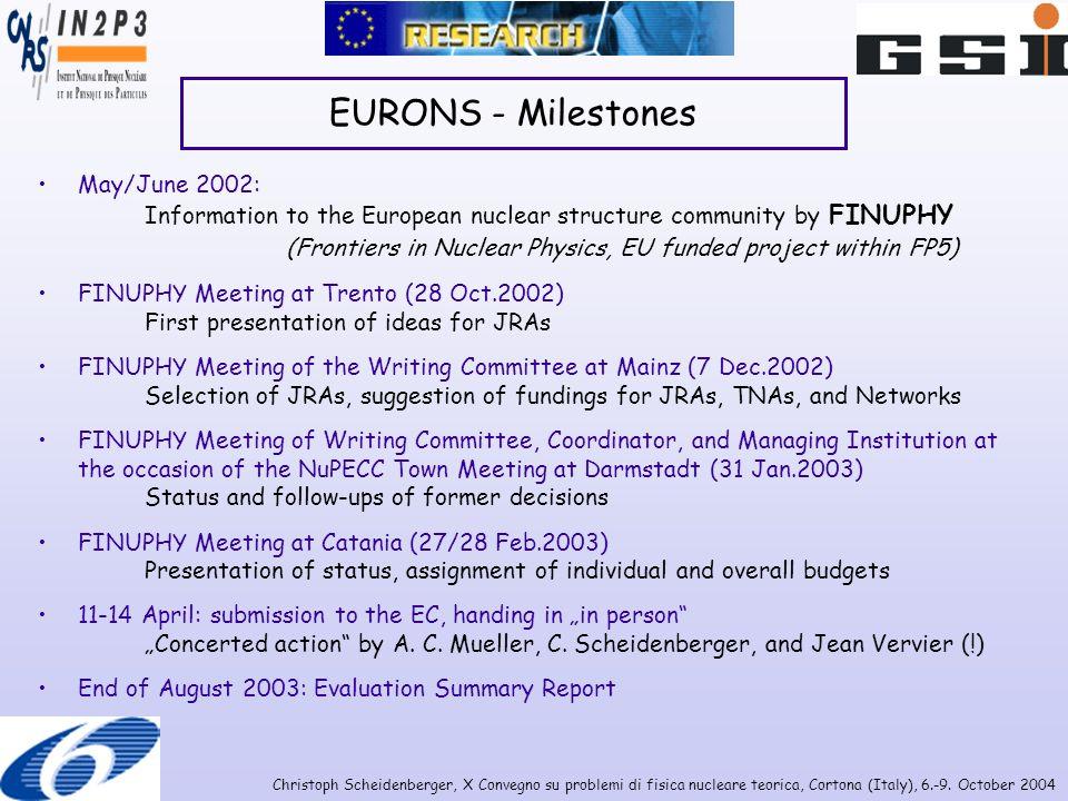 Christoph Scheidenberger, X Convegno su problemi di fisica nucleare teorica, Cortona (Italy), 6.-9. October 2004 May/June 2002: Information to the Eur