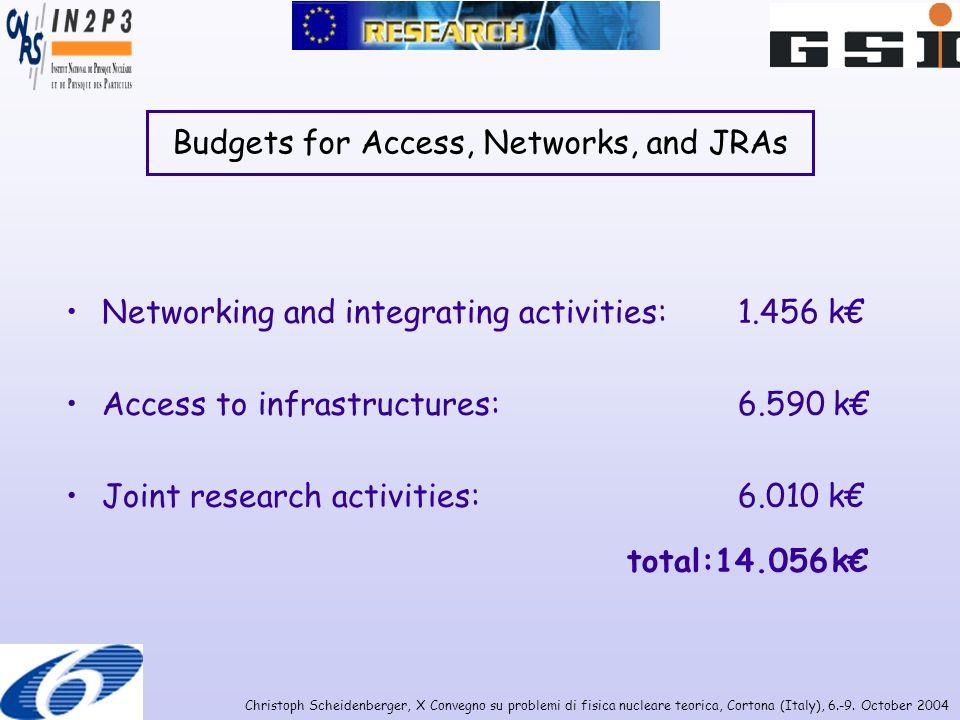 Christoph Scheidenberger, X Convegno su problemi di fisica nucleare teorica, Cortona (Italy), 6.-9. October 2004 Budgets for Access, Networks, and JRA