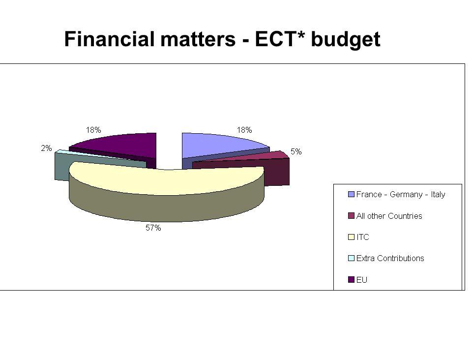 Financial matters - ECT* budget