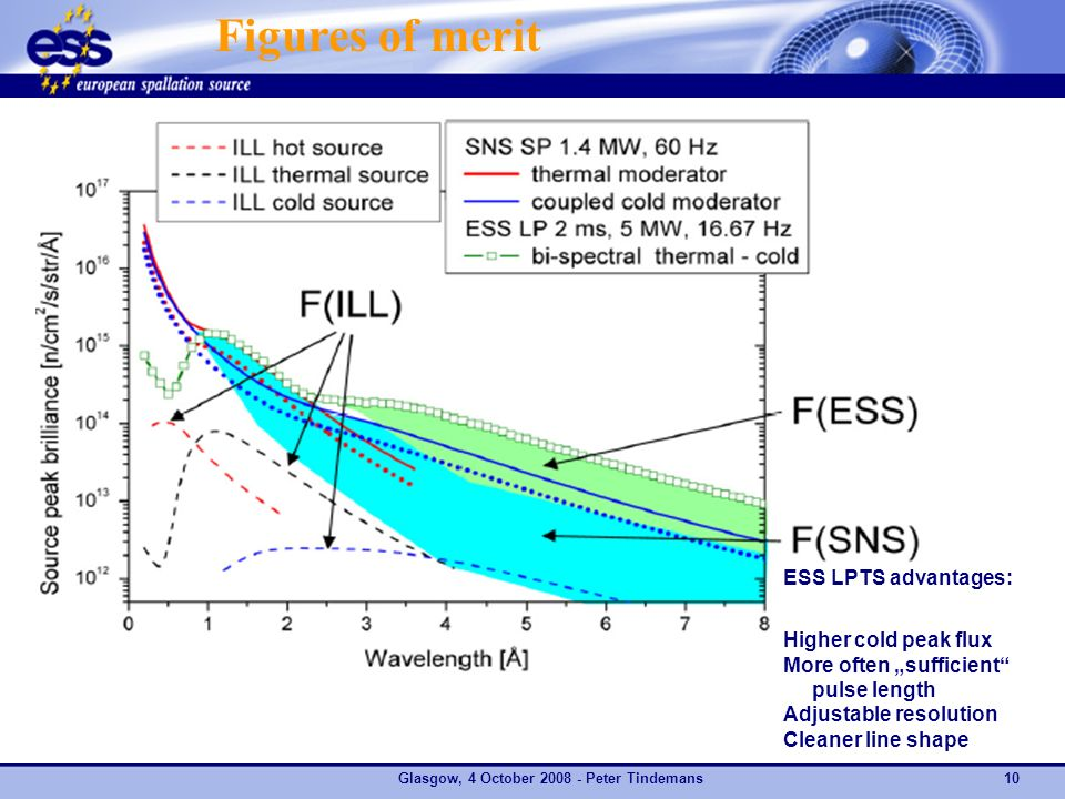 Glasgow, 4 October Peter Tindemans10 ESS LPTS advantages: Higher cold peak flux More often sufficient pulse length Adjustable resolution Cleaner line shape Figures of merit