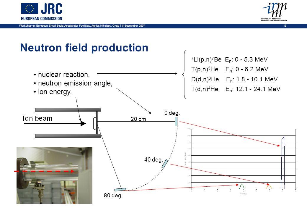 Workshop on European Small-Scale Accelerator Facilities, Aghios Nikolaos, Crete 7-8 September 2007 13 Neutron field production 7 Li(p,n) 7 Be E n : 0 - 5.3 MeV T(p,n) 3 He E n : 0 - 6.2 MeV D(d,n) 3 He E n : 1.8 - 10.1 MeV T(d,n) 4 He E n : 12.1 - 24.1 MeV 20 cm nuclear reaction, neutron emission angle, ion energy.