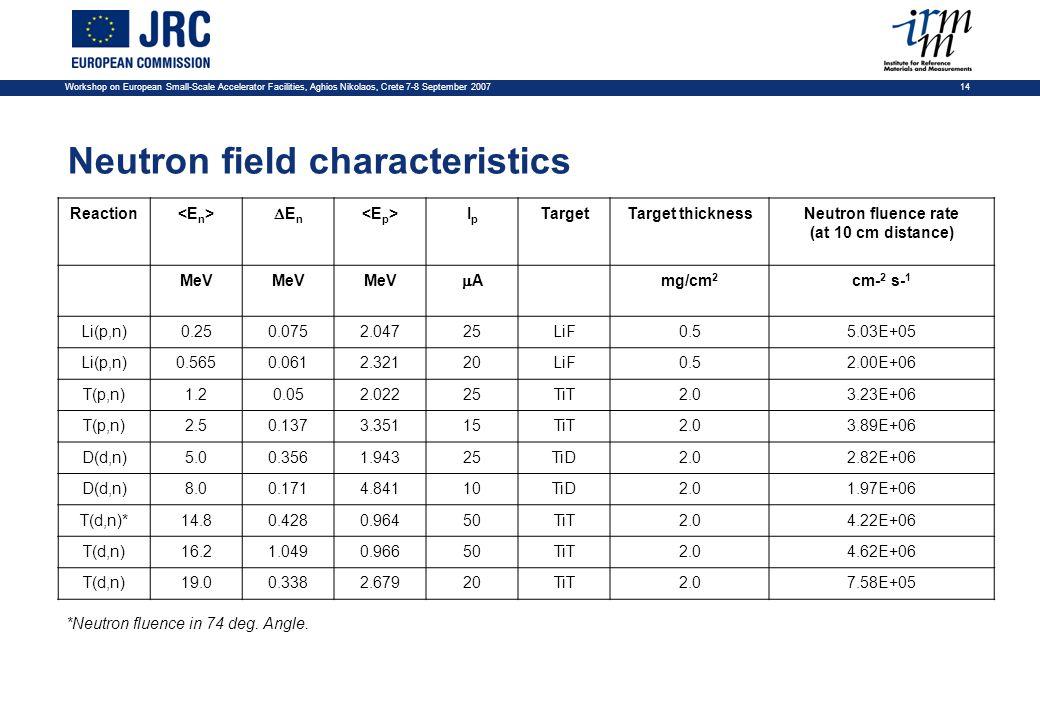 Workshop on European Small-Scale Accelerator Facilities, Aghios Nikolaos, Crete 7-8 September 2007 14 Neutron field characteristics Reaction E n IpIp TargetTarget thicknessNeutron fluence rate (at 10 cm distance) MeV A mg/cm 2 cm- 2 s- 1 Li(p,n)0.250.0752.04725LiF0.55.03E+05 Li(p,n)0.5650.0612.32120LiF0.52.00E+06 T(p,n)1.20.052.02225TiT2.03.23E+06 T(p,n)2.50.1373.35115TiT2.03.89E+06 D(d,n)5.00.3561.94325TiD2.02.82E+06 D(d,n)8.00.1714.84110TiD2.01.97E+06 T(d,n)*14.80.4280.96450TiT2.04.22E+06 T(d,n)16.21.0490.96650TiT2.04.62E+06 T(d,n)19.00.3382.67920TiT2.07.58E+05 *Neutron fluence in 74 deg.