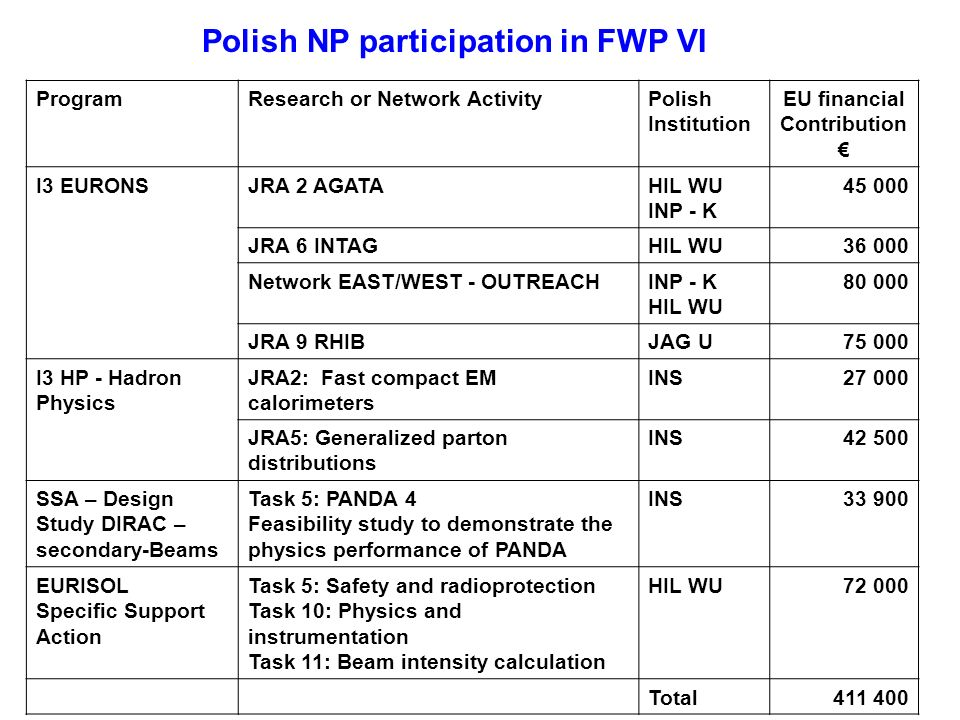 Polish NP participation in FWP VI ProgramResearch or Network ActivityPolish Institution EU financial Contribution I3 EURONSJRA 2 AGATAHIL WU INP - K 45 000 JRA 6 INTAGHIL WU 36 000 Network EAST/WEST - OUTREACHINP - K HIL WU 80 000 JRA 9 RHIBJAG U 75 000 I3 HP - Hadron Physics JRA2: Fast compact EM calorimeters INS 27 000 JRA5: Generalized parton distributions INS 42 500 SSA – Design Study DIRAC – secondary-Beams Task 5: PANDA 4 Feasibility study to demonstrate the physics performance of PANDA INS33 900 EURISOL Specific Support Action Task 5: Safety and radioprotection Task 10: Physics and instrumentation Task 11: Beam intensity calculation HIL WU 72 000 Total411 400
