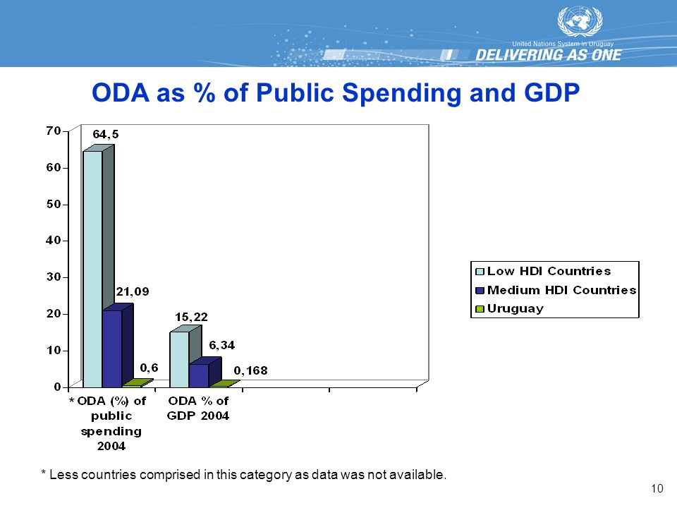 ODA as % of Public Spending and GDP * * Less countries comprised in this category as data was not available.