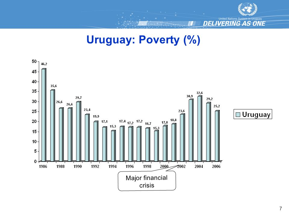 Uruguay: Poverty (%) 7 Major financial crisis