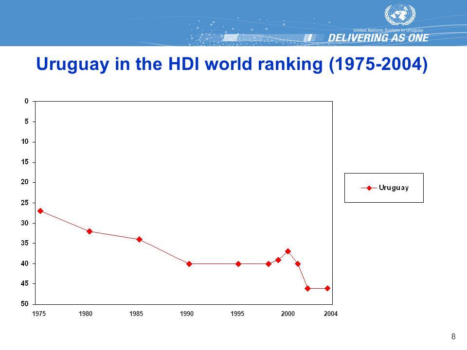 Uruguay in the HDI world ranking (1975-2004) 1975198519901995200020041980 8