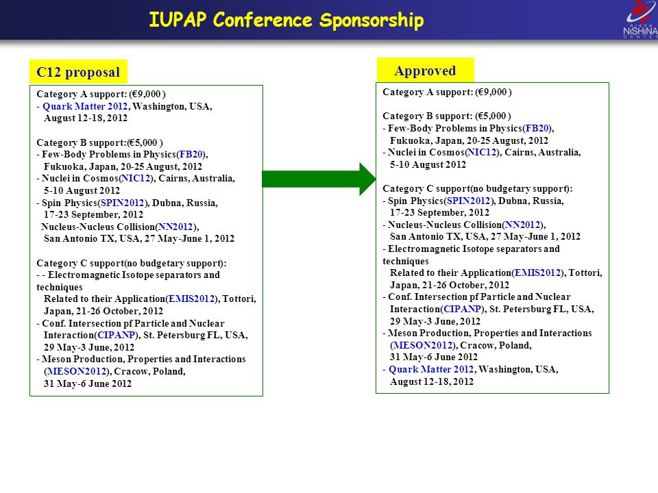 IUPAP Conference Sponsorship Category A support: (9,000 ) - Quark Matter 2012, Washington, USA, August 12-18, 2012 Category B support:(5,000 ) - Few-Body Problems in Physics(FB20), Fukuoka, Japan, 20-25 August, 2012 - Nuclei in Cosmos(NIC12), Cairns, Australia, 5-10 August 2012 - Spin Physics(SPIN2012), Dubna, Russia, 17-23 September, 2012 Nucleus-Nucleus Collision(NN2012), San Antonio TX, USA, 27 May-June 1, 2012 Category C support(no budgetary support): - - Electromagnetic Isotope separators and techniques Related to their Application(EMIS2012), Tottori, Japan, 21-26 October, 2012 - Conf.