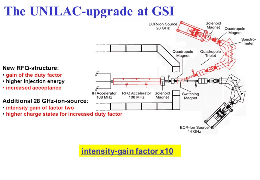 New RFQ-structure: gain of the duty factor higher injection energy increased acceptance Additional 28 GHz-ion-source: intensity gain of factor two higher charge states for increased duty factor intensity-gain factor x10 The UNILAC-upgrade at GSI