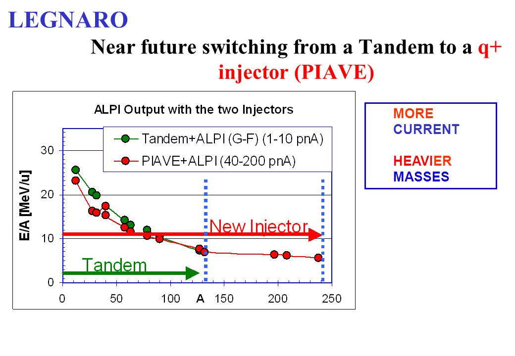 Near future switching from a Tandem to a q+ injector (PIAVE) MORE CURRENT HEAVIER MASSES LEGNARO