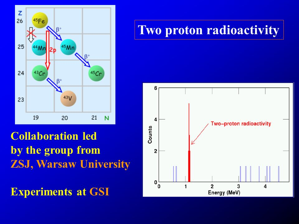 Two proton radioactivity Collaboration led by the group from ZSJ, Warsaw University Experiments at GSI