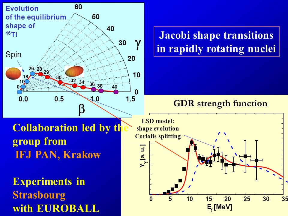 Y [a. u.] 05101520253035 E [MeV] Jacobi shape transitions in rapidly rotating nuclei Collaboration led by the group from IFJ PAN, Krakow Experiments i