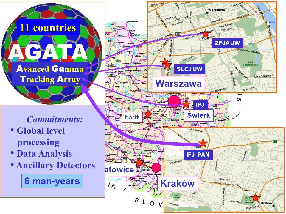 Kraków Warszawa Katowice Świerk Łódź 11 countries ZFJA UW SLCJ UW IFJ PAN IPJ AGATA A vanced Ga mma T racking A rray Commitments: Global level process