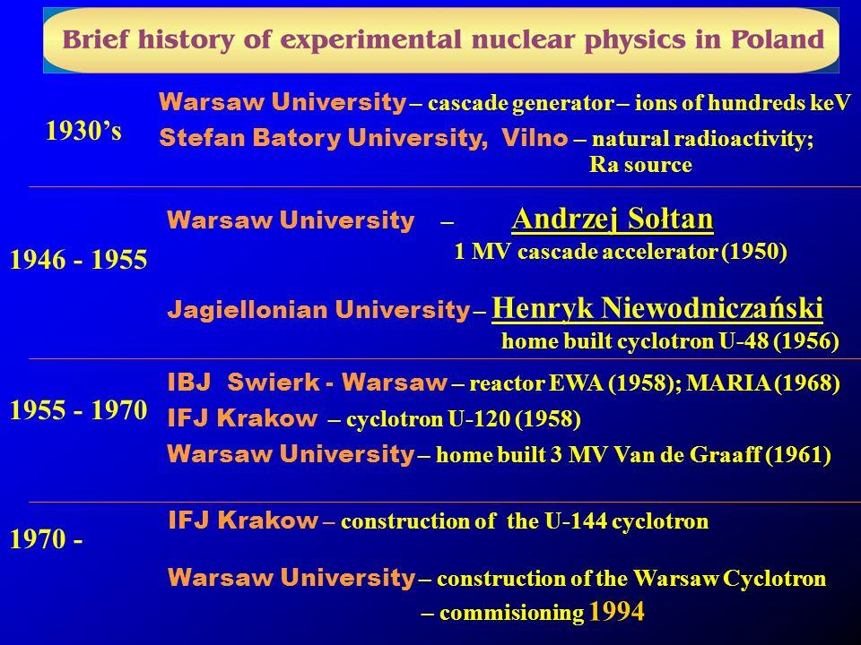 1970 - IFJ Krakow – construction of the U-144 cyclotron Warsaw University – construction of the Warsaw Cyclotron – commisioning 1994 Warsaw University