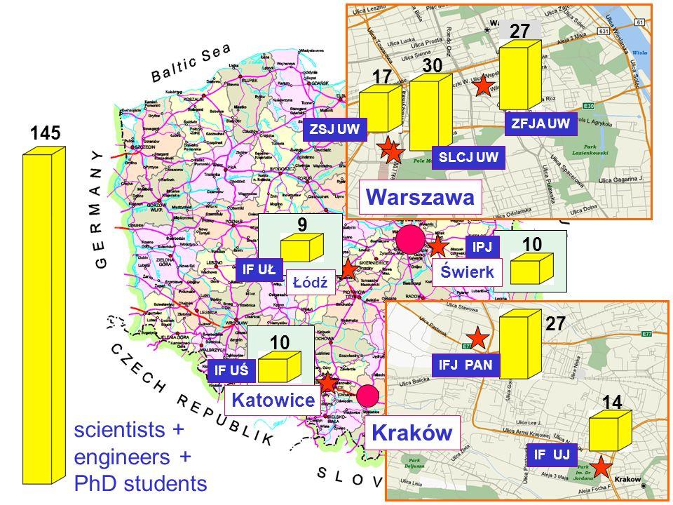 14 27 IFJ PAN IF UJ Świerk 10 30 27 17 ZFJA UW ZSJ UW SLCJ UW IPJ scientists + engineers + PhD students 10 9 IF UŁ IF UŚ 145 Warszawa Łódź Katowice Kr