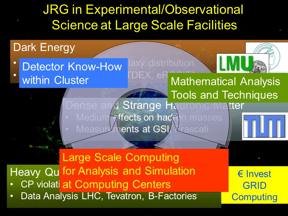 Dense and Strange Hadronic Matter Medium effects on hadron masses Measurements at GSI, Frascati JRG in Experimental/Observational Science at Large Scale Facilities Invest GRID Computing Heavy Quark Physics CP violation in mesons Data Analysis LHC, Tevatron, B-Factories Dark Energy Gravitational lensing, galaxy distribution Data Analysis KIDS, HETDEX, eROSITA Detector Know-How within Cluster Large Scale Computing for Analysis and Simulation at Computing Centers Mathematical Analysis Tools and Techniques