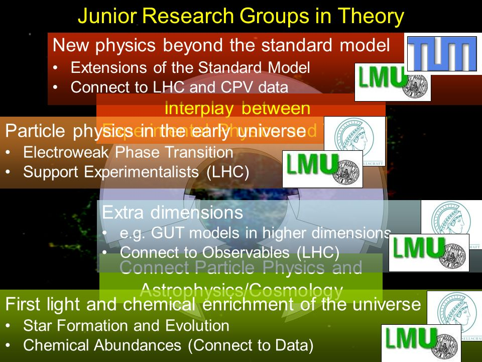 Connect Particle Physics and Astrophysics/Cosmology Interplay between Experimental Physics and Theory Junior Research Groups in Theory Particle physics in the early universe Electroweak Phase Transition Support Experimentalists (LHC) First light and chemical enrichment of the universe Star Formation and Evolution Chemical Abundances (Connect to Data) Extra dimensions e.g.