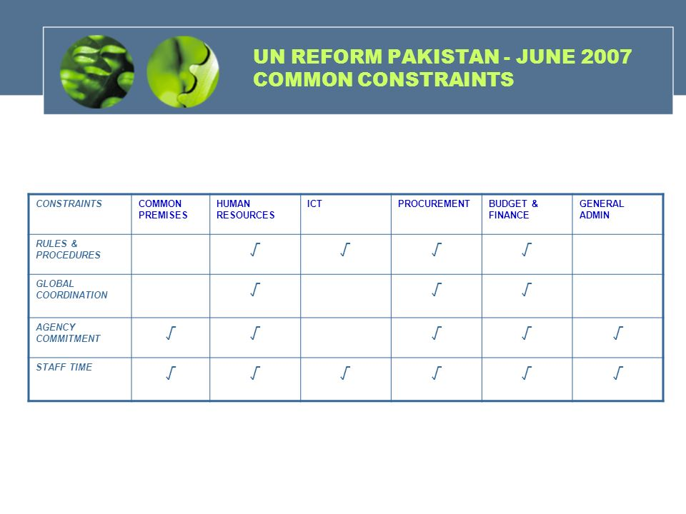 UN REFORM PAKISTAN - JUNE 2007 COMMON CONSTRAINTS CONSTRAINTSCOMMON PREMISES HUMAN RESOURCES ICTPROCUREMENTBUDGET & FINANCE GENERAL ADMIN RULES & PROC