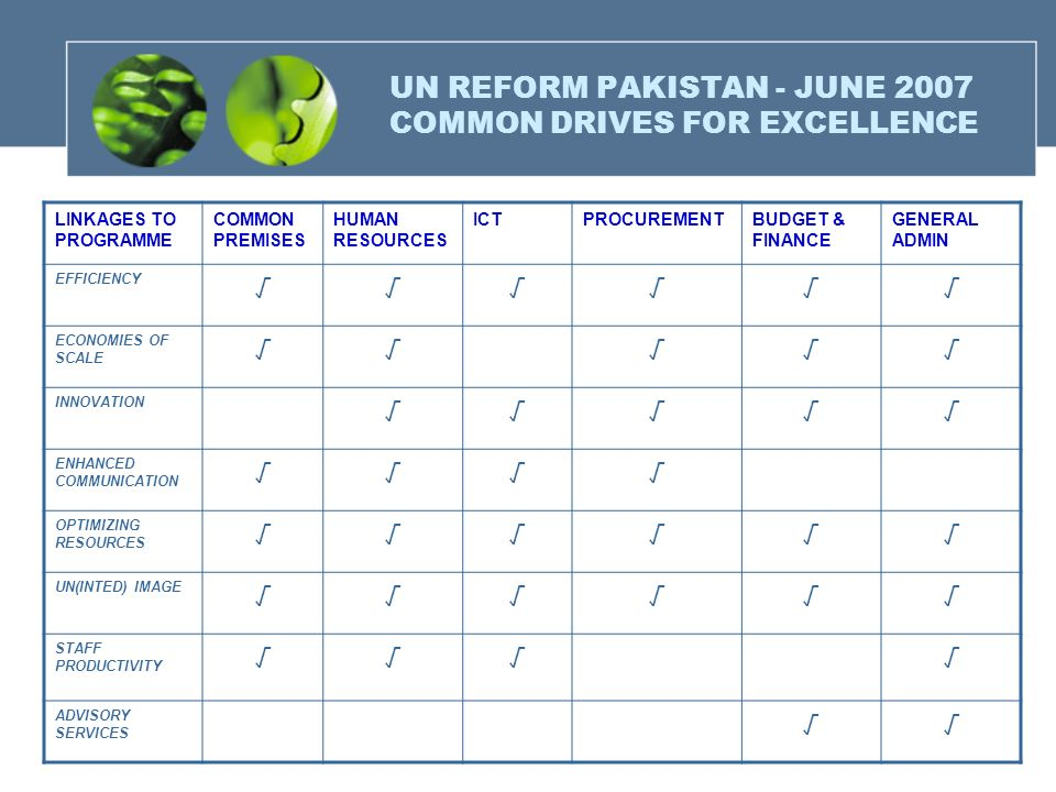 UN REFORM PAKISTAN - JUNE 2007 COMMON DRIVES FOR EXCELLENCE LINKAGES TO PROGRAMME COMMON PREMISES HUMAN RESOURCES ICTPROCUREMENTBUDGET & FINANCE GENER
