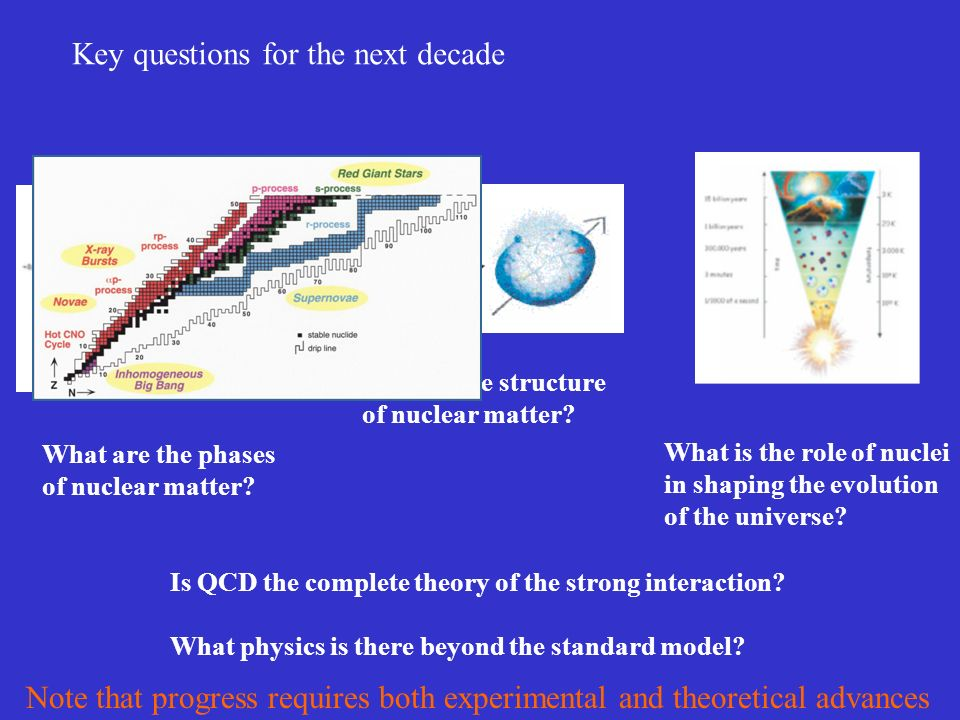 Key questions for the next decade What are the phases of nuclear matter.