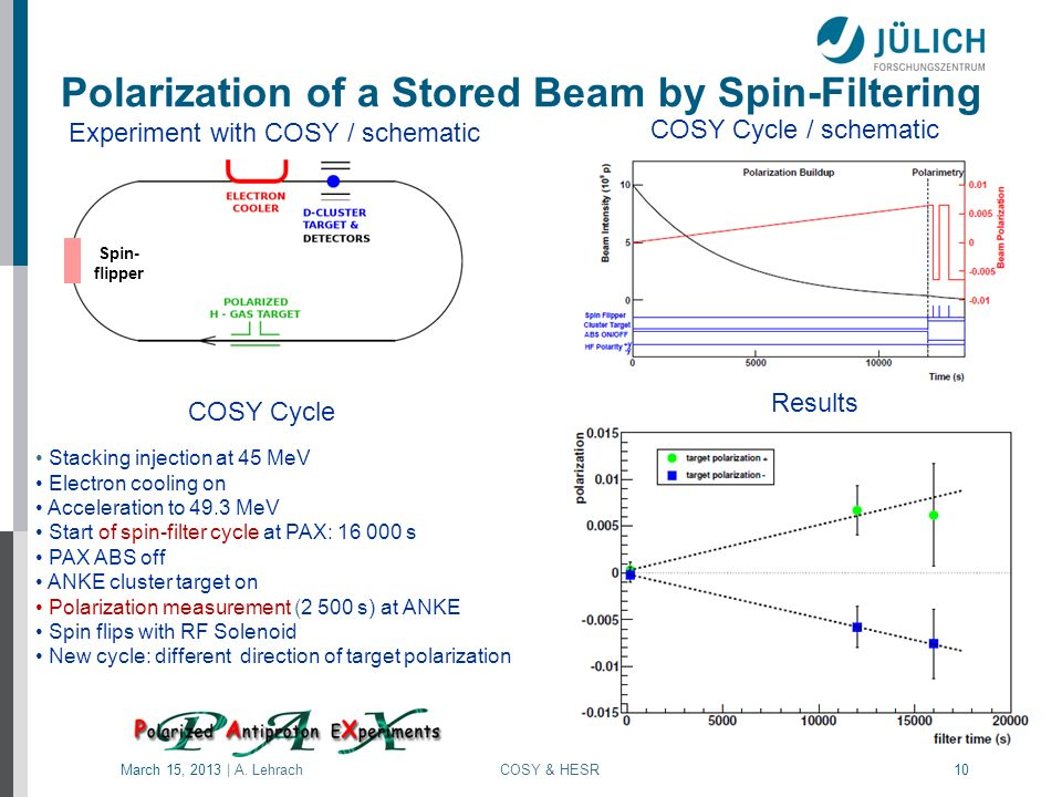 March 15, 2013 | A. Lehrach COSY & HESR 10 Polarization of a Stored Beam by Spin-Filtering Experiment with COSY / schematic Spin- flipper Stacking inj