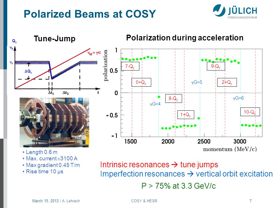 March 15, 2013 | A.Lehrach COSY & HESR 28 Coherent Beam Instabilities F.