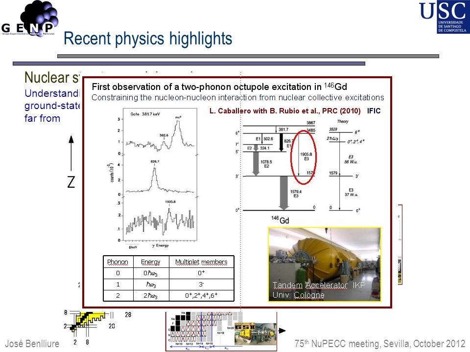 Understanding the nuclear many-body system investigating ground-state propertires and low-lying excited states in nuclei far from stability José Benlliure 75 th NuPECC meeting, Sevilla, October 2012 Recent physics highlights