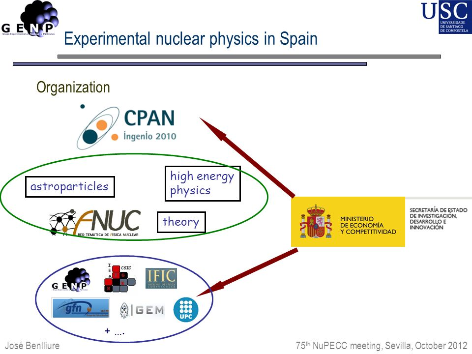 Experimental nuclear physics in Spain José Benlliure 75 th NuPECC meeting, Sevilla, October 2012 Organization astroparticles high energy physics theory + ….