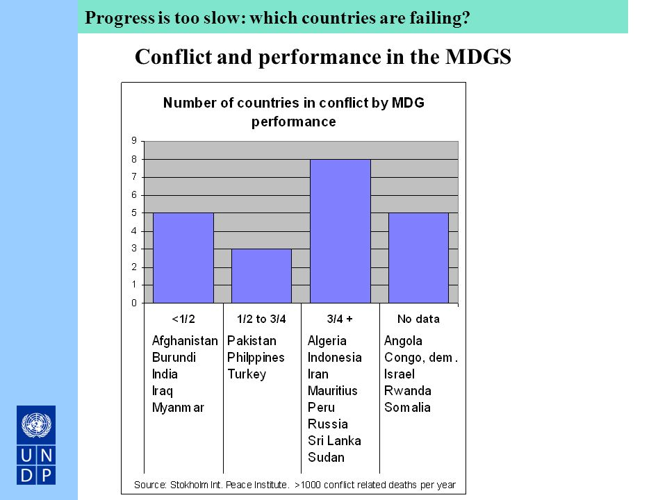 Conflict and performance in the MDGS Progress is too slow: which countries are failing?