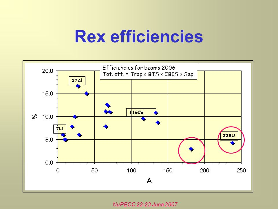 NuPECC June 2007 Rex efficiencies 7Li 238U 27Al 116Cd Efficiencies for beams 2006 Tot.