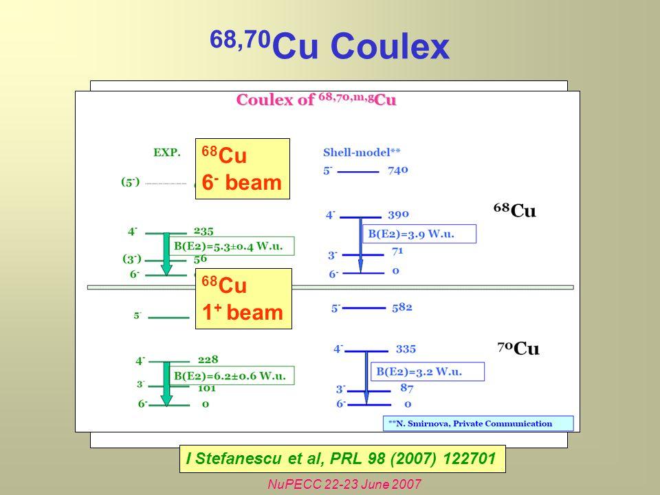 NuPECC 22-23 June 2007 68 Cu 1 + beam 68 Cu 6 - beam 68,70 Cu Coulex I Stefanescu et al, PRL 98 (2007) 122701